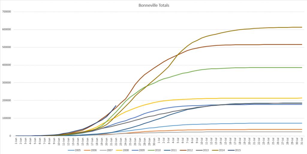 Bonneville Sockeye Total Count - June 23 2015