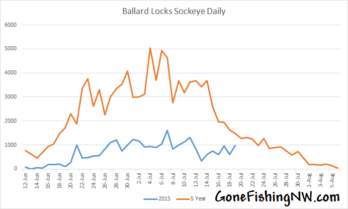 Ballard Sockeye Daily July 20 2015