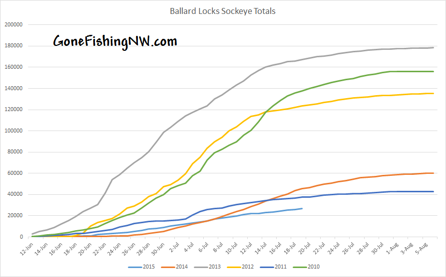Ballard Sockeye Totals July 20 2015
