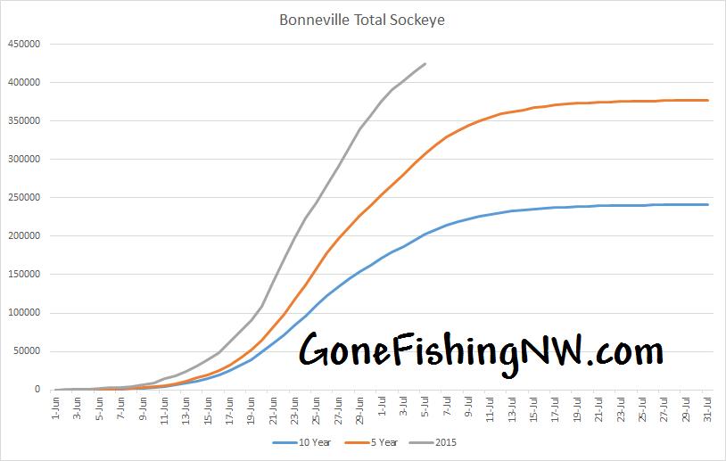 Bonneville Sockeye Total Count - July 6 2015