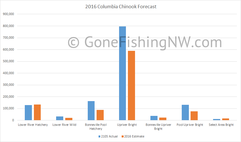 2016 Columbia Chinook Forecast