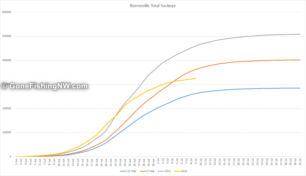 Bonneville Sockeye Totals Early July 2016